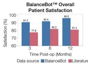 נתוני הצלחת BalanceBot